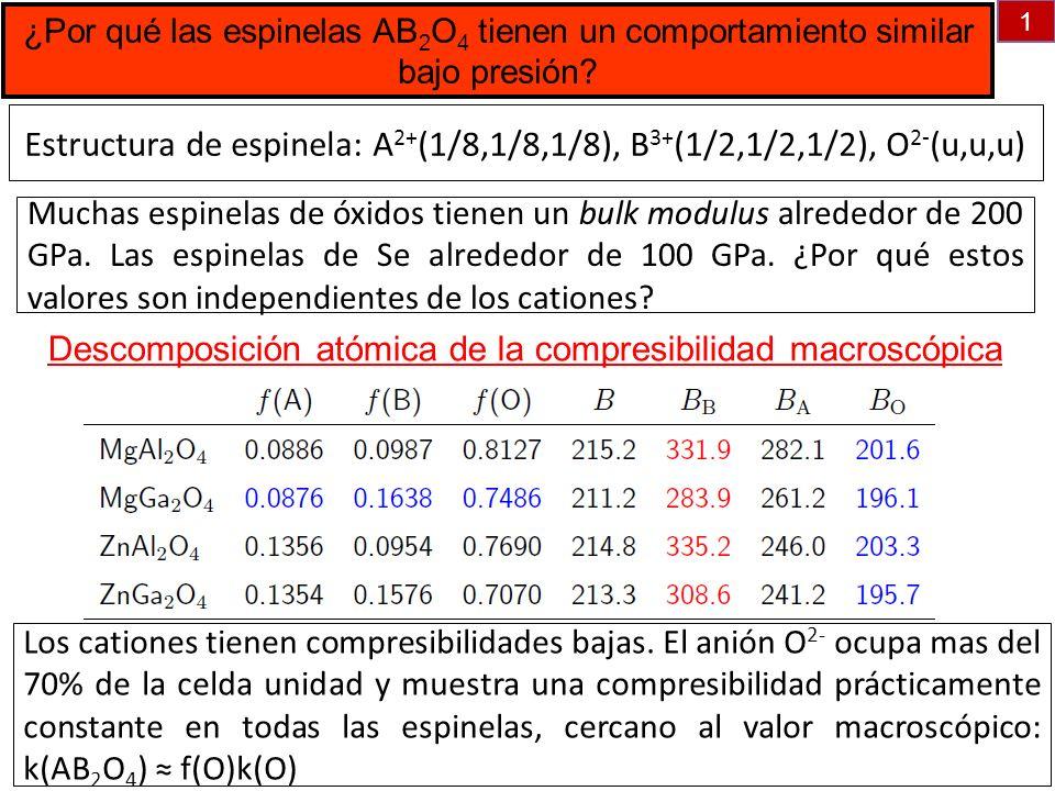 ¿Por qué las espinelas AB 2 O 4 tienen un comportamiento similar bajo presión? Descomposición atómica de la compresibilidad macroscópica 1 Estructura