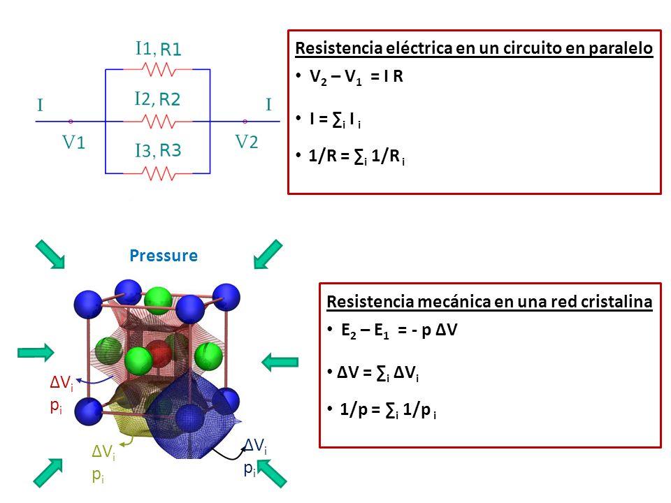 ΔVipiΔVipi ΔVipiΔVipi ΔVipiΔVipi Pressure Resistencia eléctrica en un circuito en paralelo V 2 – V 1 = I R I = i I i 1/R = i 1/R i Resistencia mecánic