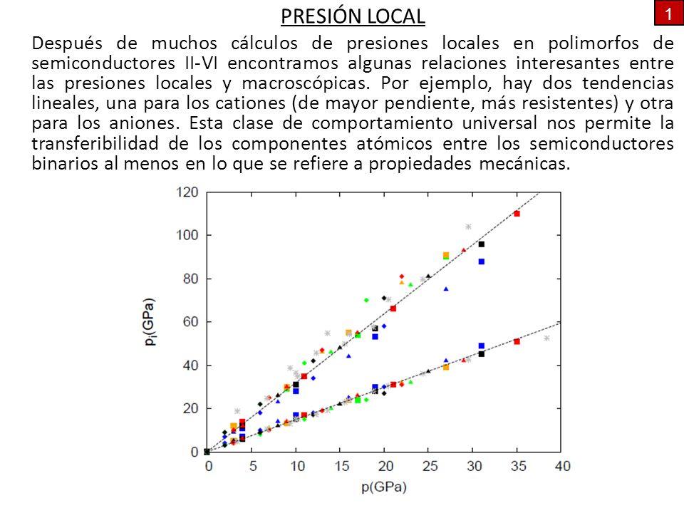 PRESIÓN LOCAL Después de muchos cálculos de presiones locales en polimorfos de semiconductores II-VI encontramos algunas relaciones interesantes entre