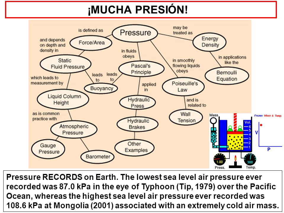 ¡MUCHA PRESIÓN! Pressure RECORDS on Earth. The lowest sea level air pressure ever recorded was 87.0 kPa in the eye of Typhoon (Tip, 1979) over the Pac
