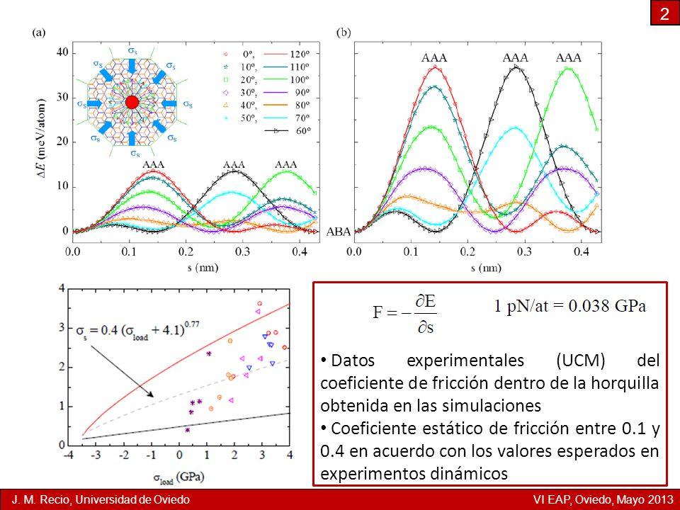 2 Datos experimentales (UCM) del coeficiente de fricción dentro de la horquilla obtenida en las simulaciones Coeficiente estático de fricción entre 0.