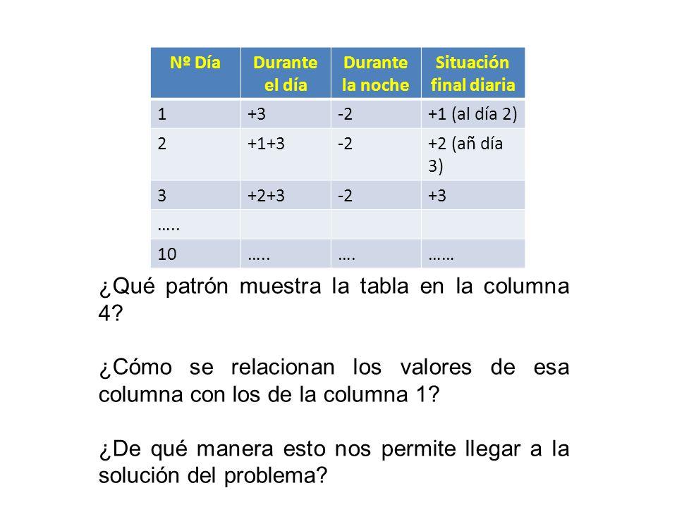 Nº DíaDurante el día Durante la noche Situación final diaria 1+3-2+1 (al día 2) 2+1+3-2+2 (añ día 3) 3+2+3-2+3 …..