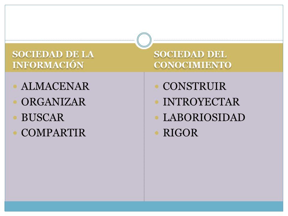 SOCIEDAD DE LA INFORMACIÓN SOCIEDAD DEL CONOCIMIENTO ALMACENAR ORGANIZAR BUSCAR COMPARTIR CONSTRUIR INTROYECTAR LABORIOSIDAD RIGOR