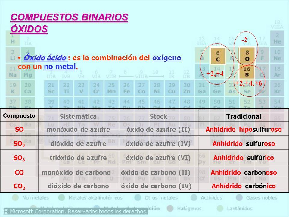 COMPUESTOS BINARIOS ÓXIDOS Óxido ácido Óxido ácido : es la combinación del oxígeno con un no metal. Compuesto SistemáticaStockTradicional SOmonóxido d