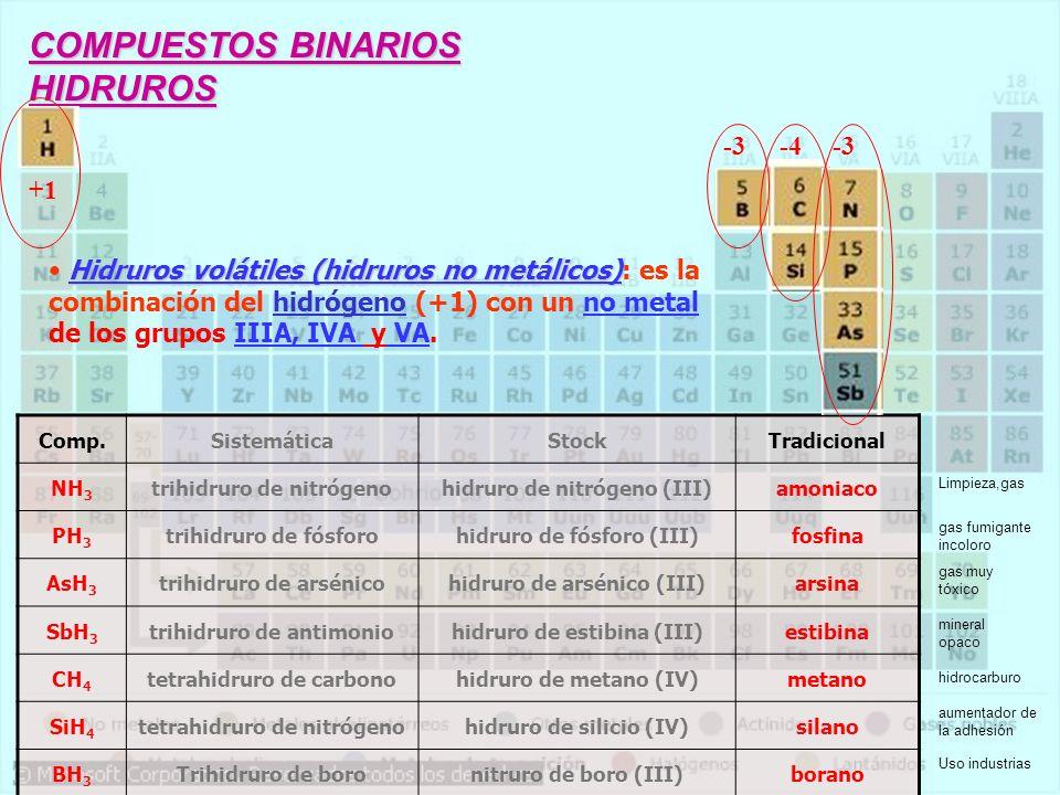 COMPUESTOS BINARIOS HIDRUROS +1 Hidruros volátiles (hidruros no metálicos) Hidruros volátiles (hidruros no metálicos): es la combinación del hidrógeno