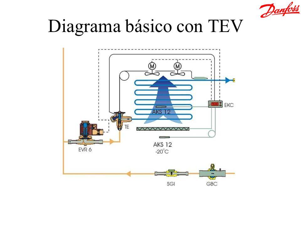 Diagrama básico con TEV