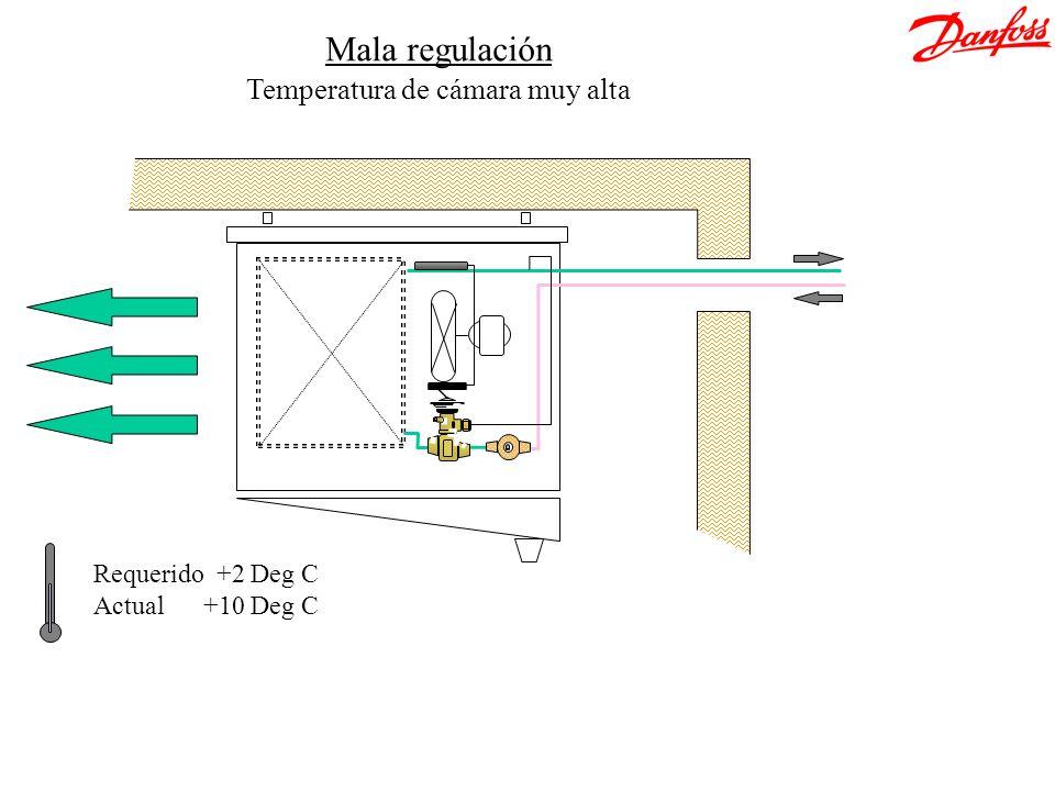 Requerido +2 Deg C Actual +10 Deg C Mala regulación Temperatura de cámara muy alta
