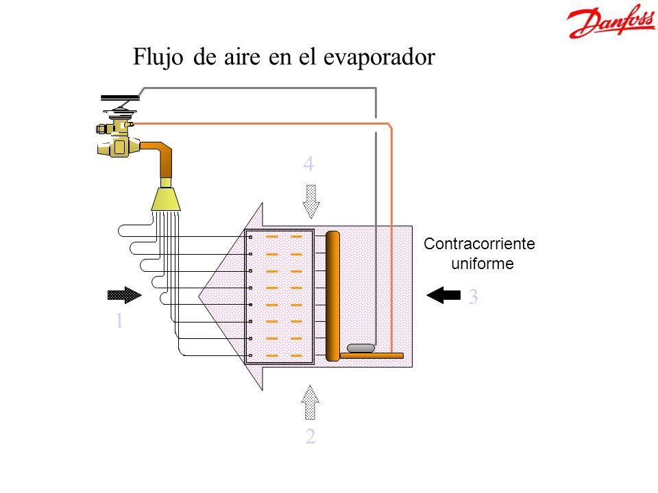 2 1 3 4 Flujo de aire en el evaporador Contracorriente uniforme