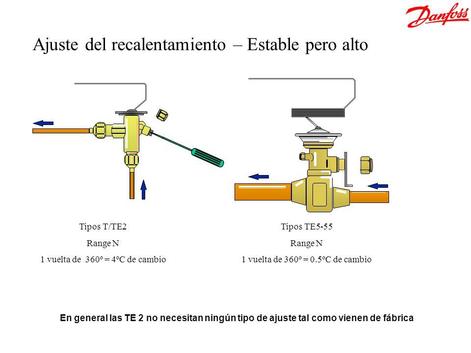 Tipos T/TE2 Range N 1 vuelta de 360º = 4ºC de cambio Tipos TE5-55 Range N 1 vuelta de 360º = 0.5ºC de cambio Ajuste del recalentamiento – Estable pero