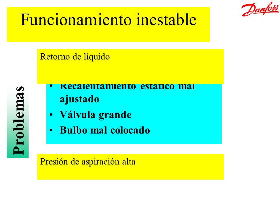 Funcionamiento inestable Recalentamiento estático mal ajustado Válvula grande Bulbo mal colocado Retorno de líquido Presión de aspiración alta Problem