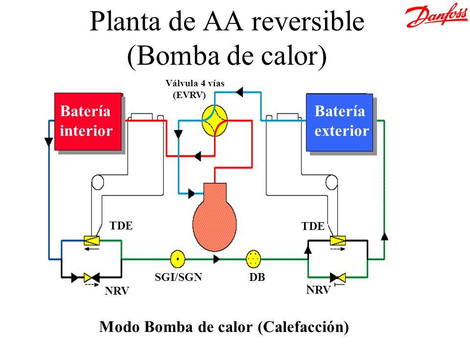 Modo Bomba de calor (Calefacción) Planta de AA reversible (Bomba de calor) TDE SGI/SGNDB NRV TDE Batería interior Batería exterior Válvula 4 vías (EVR