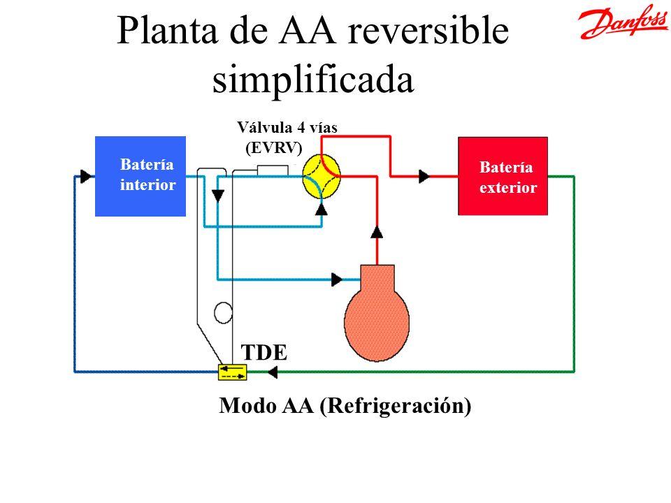 Batería exterior Batería interior Válvula 4 vías (EVRV) TDE Modo AA (Refrigeración) Planta de AA reversible simplificada