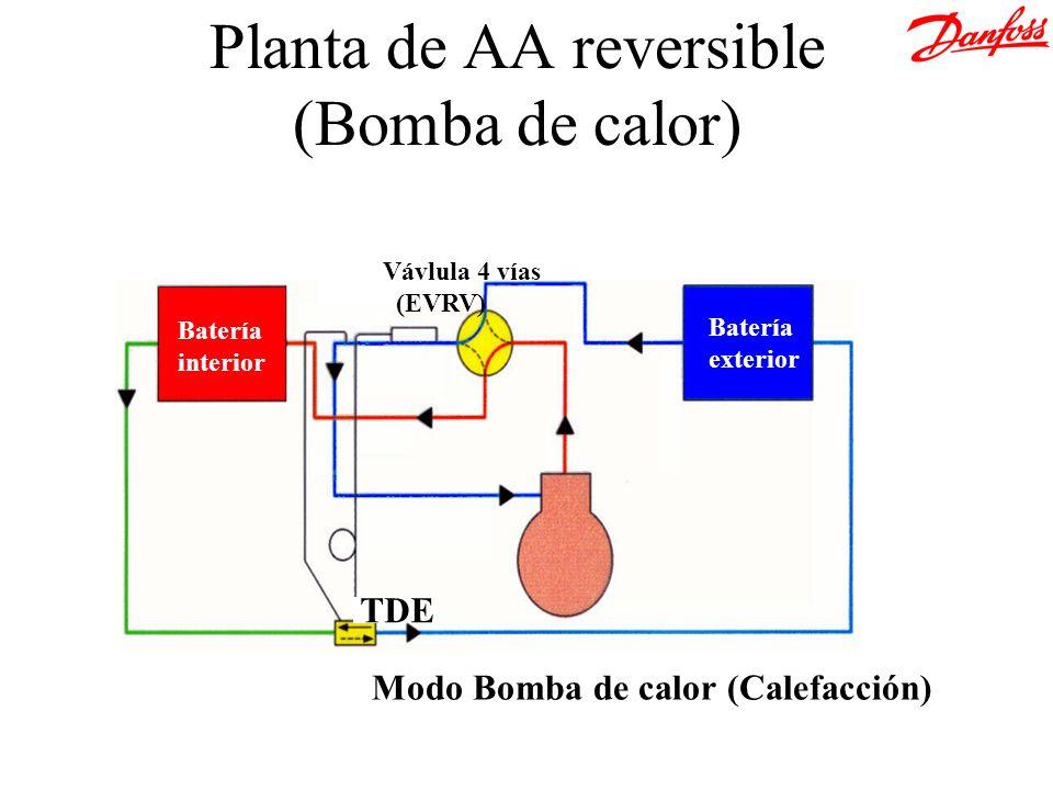 Batería exterior Batería interior Vávlula 4 vías (EVRV) TDE Modo Bomba de calor (Calefacción) Planta de AA reversible (Bomba de calor)