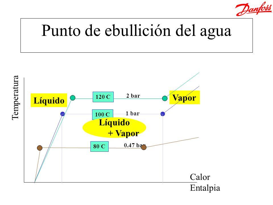 Punto de ebullición del agua Calor Entalpia Temperatura 1 bar 100 C Líquido + Vapor Líquido Vapor 0.47 bar 80 C 2 bar 120 C