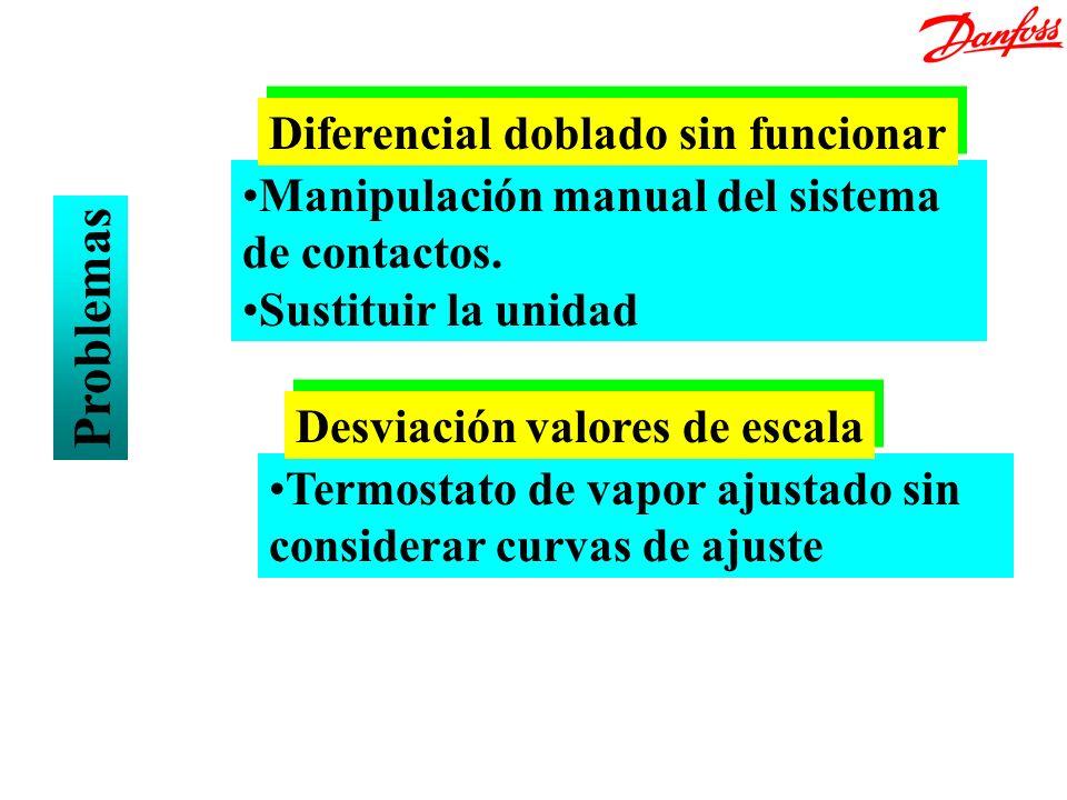 Manipulación manual del sistema de contactos. Sustituir la unidad Diferencial doblado sin funcionar Problemas Termostato de vapor ajustado sin conside