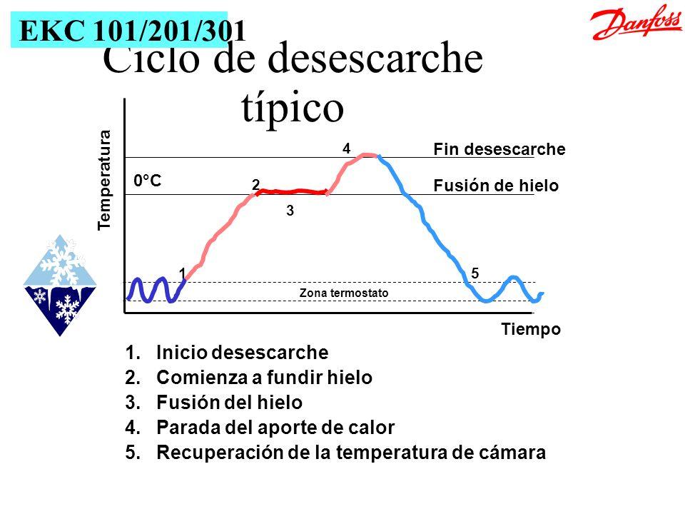 Fin desescarche Fusión de hielo Zona termostato Temperatura Tiempo 1 2 3 4 5 1.Inicio desescarche 2.Comienza a fundir hielo 3.Fusión del hielo 4.Parad