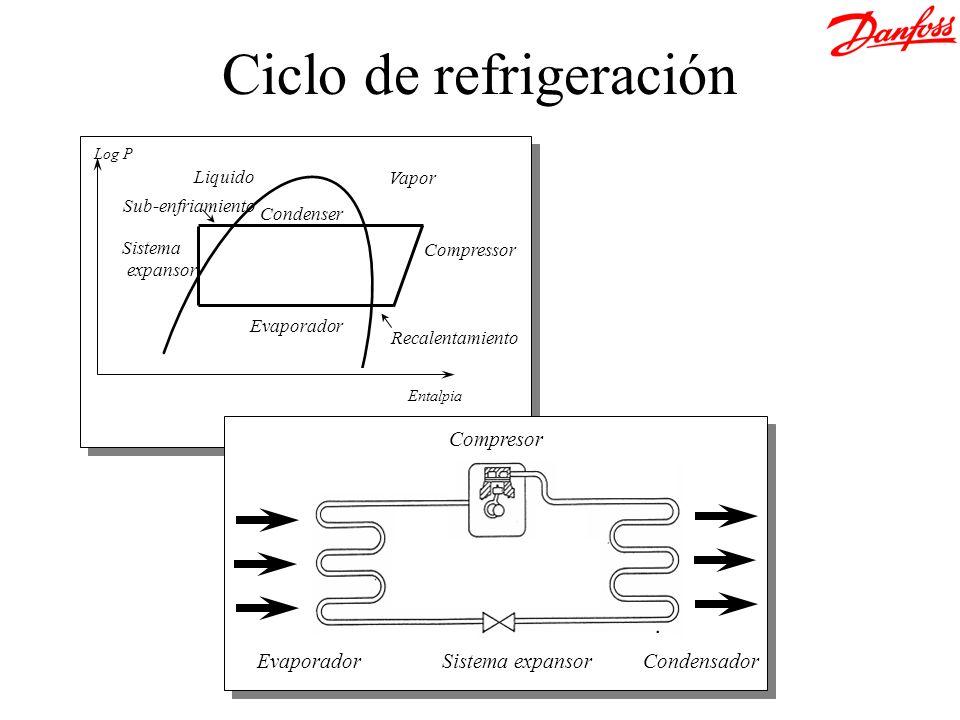 Evaporador Condenser Compressor Sistema expansor Sub-enfriamiento Recalentamiento Vapor Liquido Entalpia Log P Compresor Sistema expansorEvaporadorCon