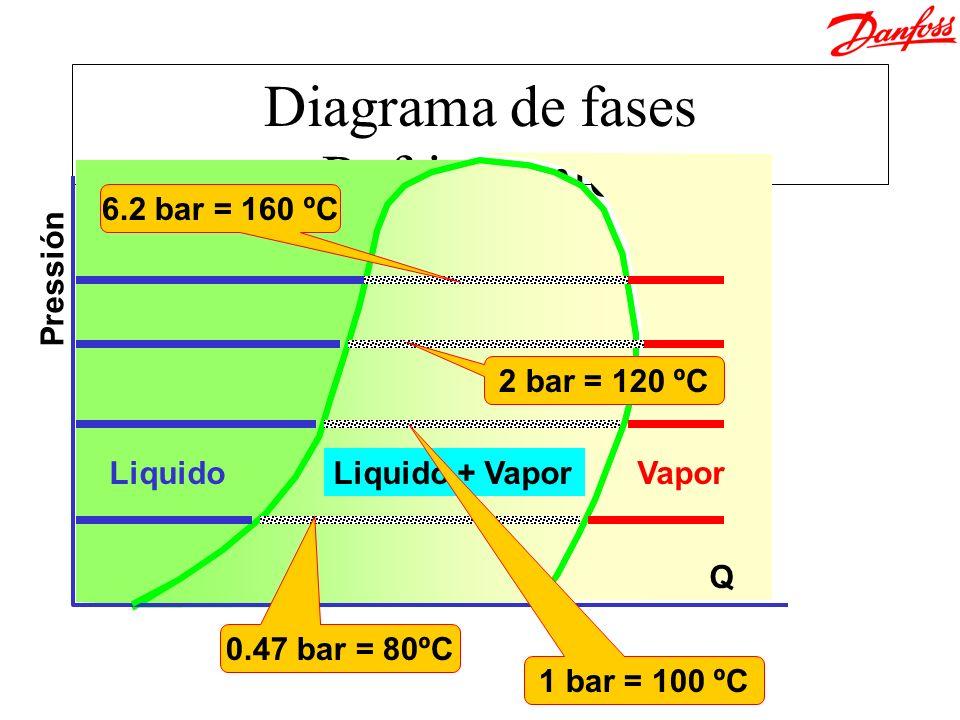 Equilibrio interno T bulbo P evaporador P muelle