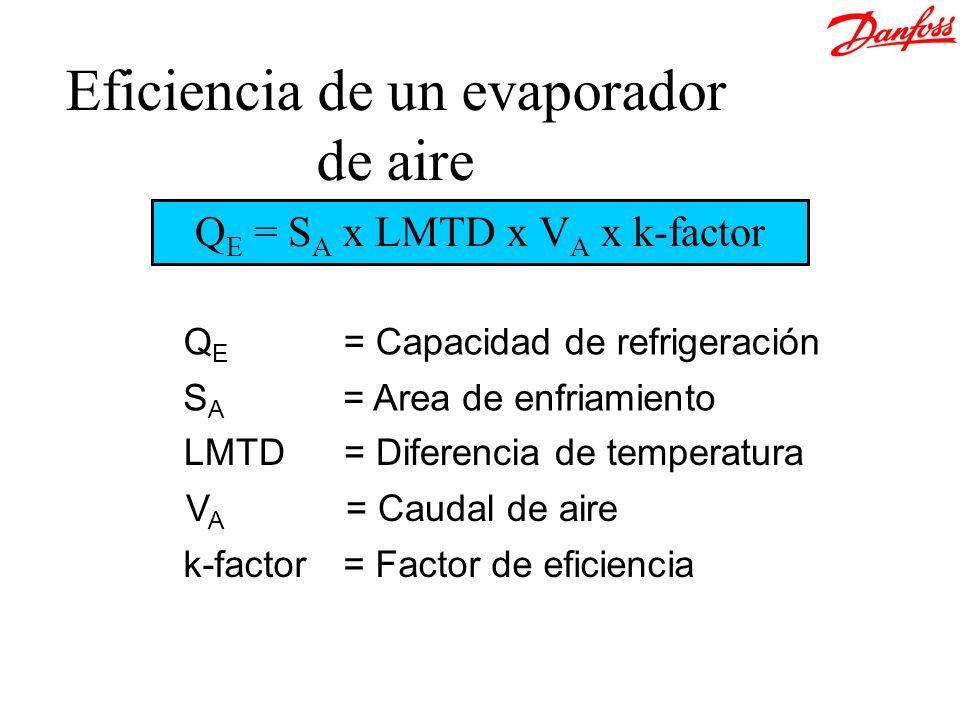 Eficiencia de un evaporador de aire Q E = S A x LMTD x V A x k-factor LMTD= Diferencia de temperatura S A = Area de enfriamiento Q E = Capacidad de re