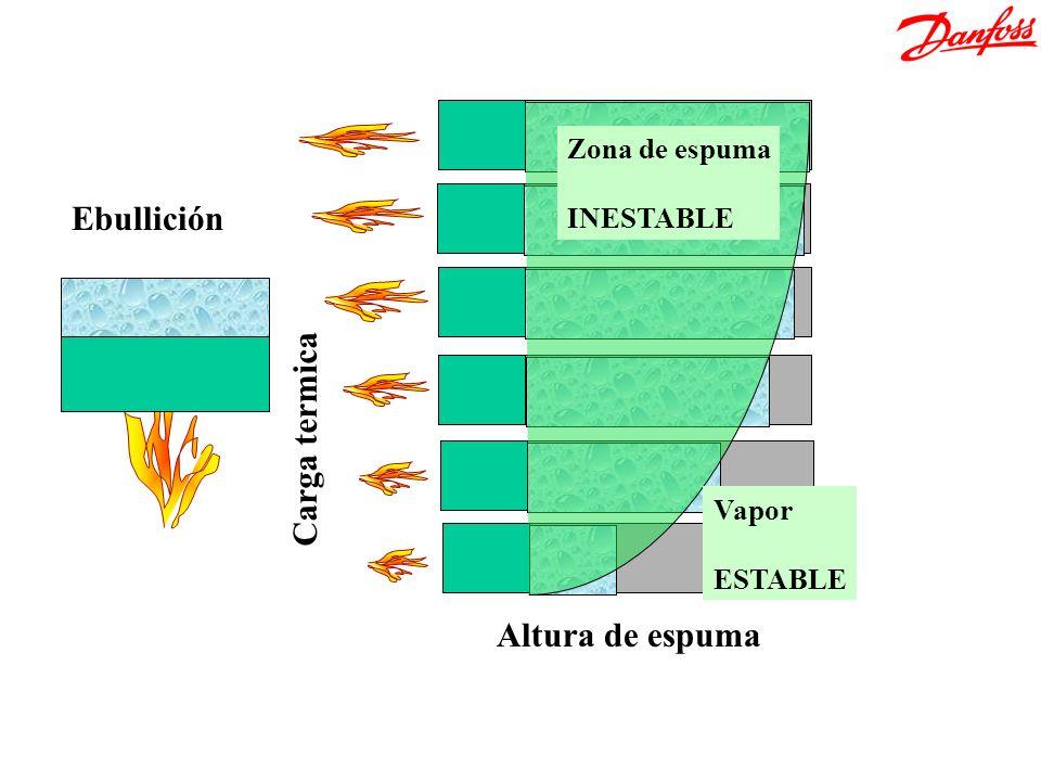 Altura de espuma Carga termica Ebullición Zona de espuma INESTABLE Vapor ESTABLE Ebullición girada