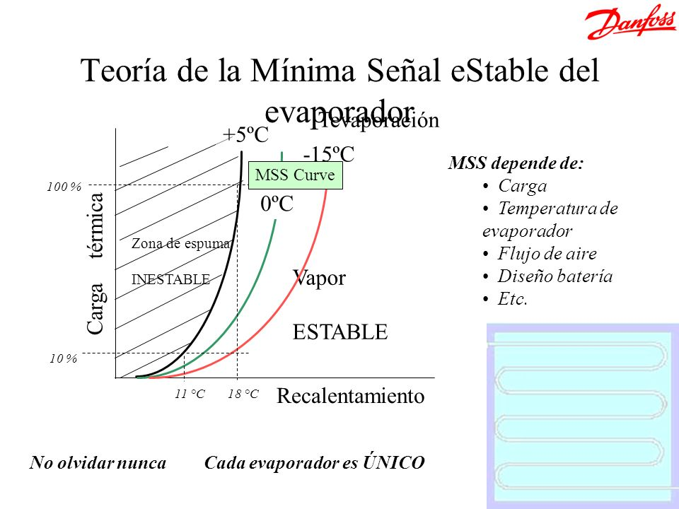 Zona de espuma INESTABLE Vapor ESTABLE Recalentamiento Carga térmica Tevaporación +5ºC 0ºC -15ºC 100 % 10 % MSS Curve 11 °C18 °C MSS depende de: Carga