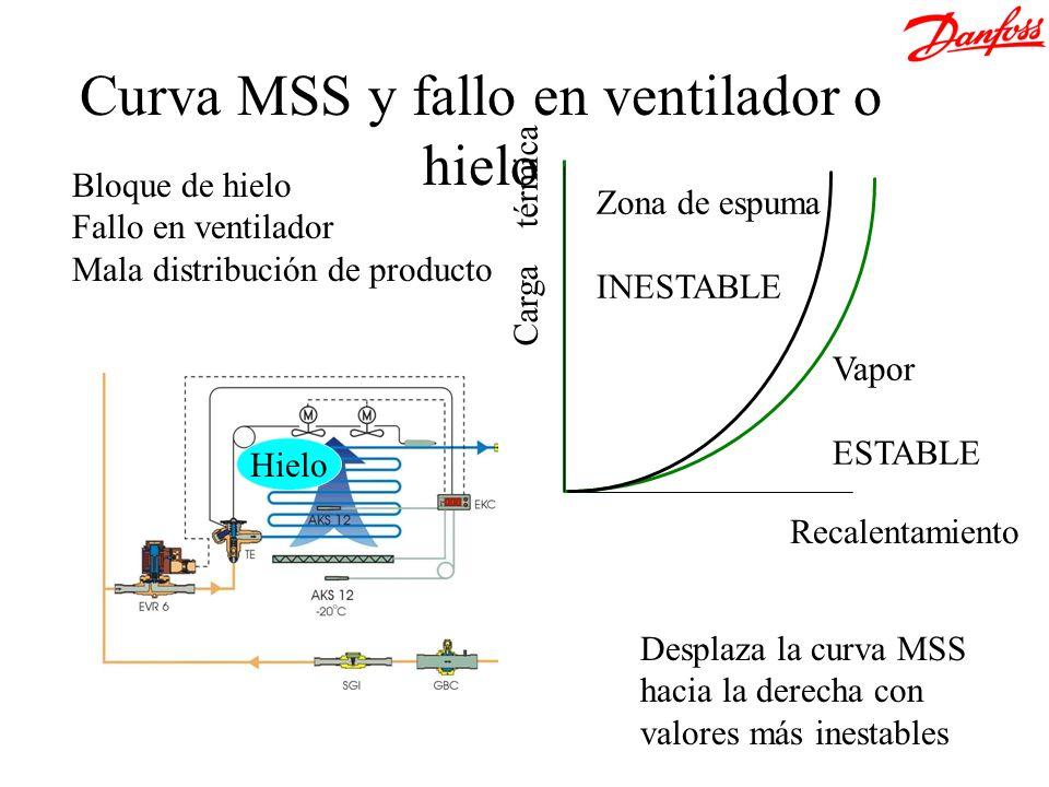 Hielo Zona de espuma INESTABLE Vapor ESTABLE Recalentamiento Carga térmica Bloque de hielo Fallo en ventilador Mala distribución de producto Desplaza