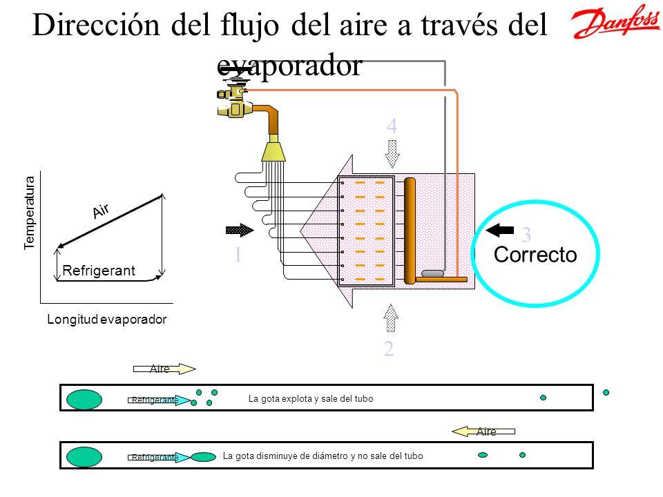 2 1 3 4 Refrigerant Air Temperatura Longitud evaporador Correcto Dirección del flujo del aire a través del evaporador Refrigerante Aire La gota explot