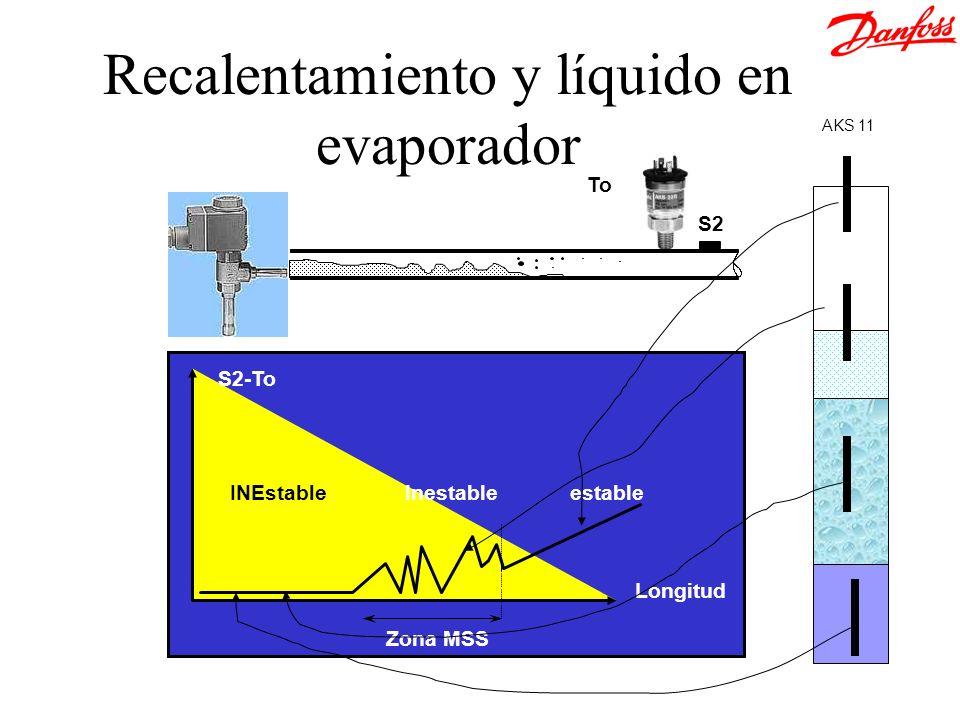 S2-To Longitud Zona MSS INEstable Inestable estable S2 To Recalentamiento y líquido en evaporador AKS 11