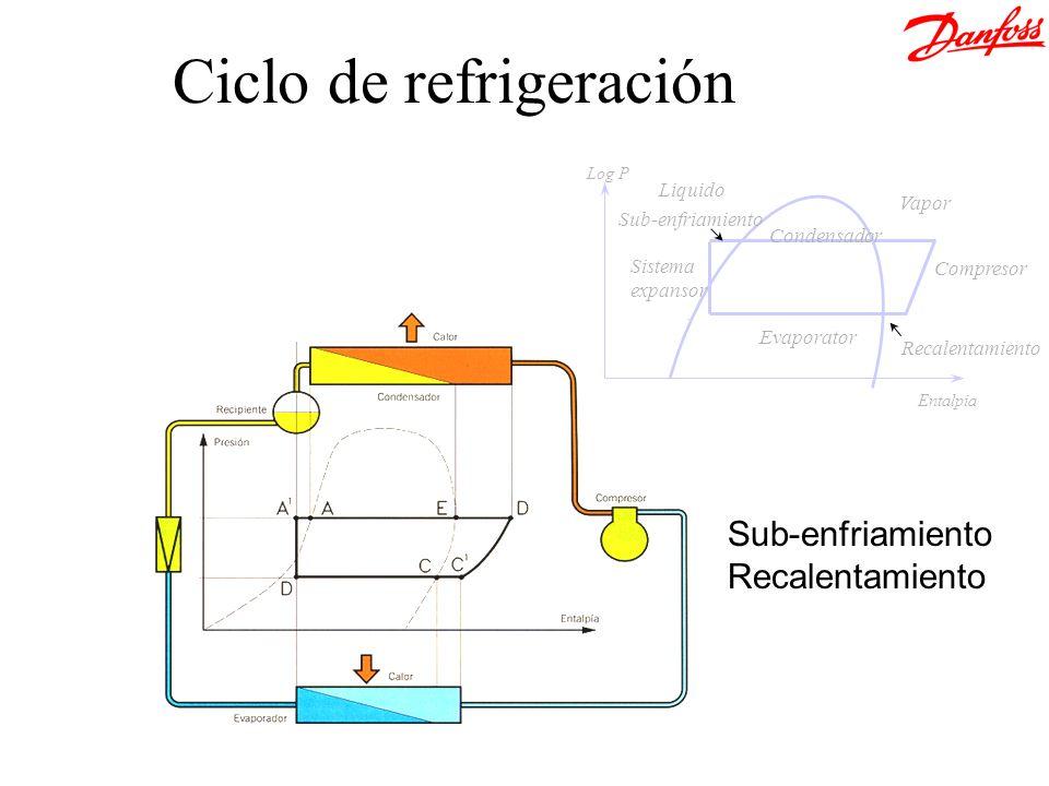Ciclo de refrigeración Evaporator Condensador Compresor Sistema expansor Sub-enfriamiento Recalentamiento Vapor Liquido Entalpia Log P Sub-enfriamient