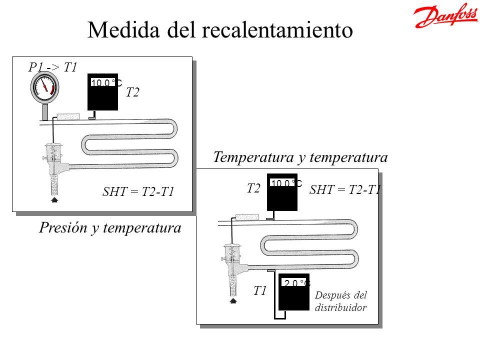 10.0 °C 2.0 °C Temperatura y temperatura Después del distribuidor T2 T1 SHT = T2-T1 10.0 °C Presión y temperatura SHT = T2-T1 T2 P1 -> T1 Medida del r