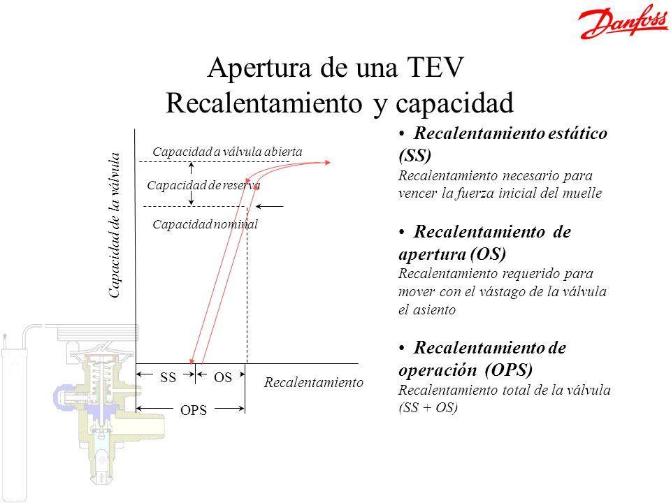 Recalentamiento Capacidad de la válvula Capacidad de reserva Capacidad nominal Capacidad a válvula abierta SSOS OPS Apertura de una TEV Recalentamient