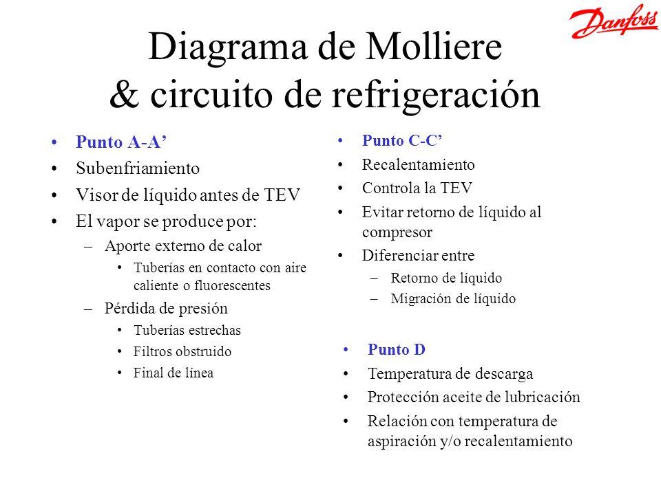 Zona de espuma INESTABLE Vapor ESTABLE Recalentamiento Carga térmica Tevaporación +5ºC 0ºC -15ºC 100 % 10 % MSS Curve 11 °C18 °C MSS depende de: Carga Temperatura de evaporador Flujo de aire Diseño batería Etc.
