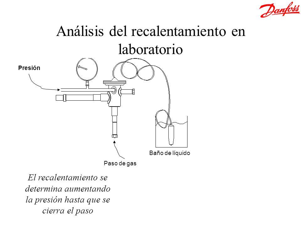 El recalentamiento se determina aumentando la presión hasta que se cierra el paso Análisis del recalentamiento en laboratorio Presión Paso de gas Baño