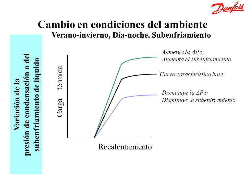 Recalentamiento Verano-invierno, Día-noche, Subenfriamiento Carga térmica Variación de la presión de condensación o del subenfriamiento de líquido Aum