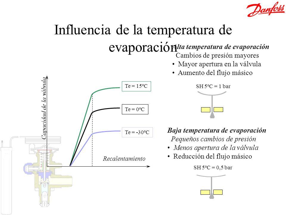 Recalentamiento Capacidad de la válvula Te = -30ºC Te = 15ºC Te = 0ºC Baja temperatura de evaporación Pequeños cambios de presión Menos apertura de la