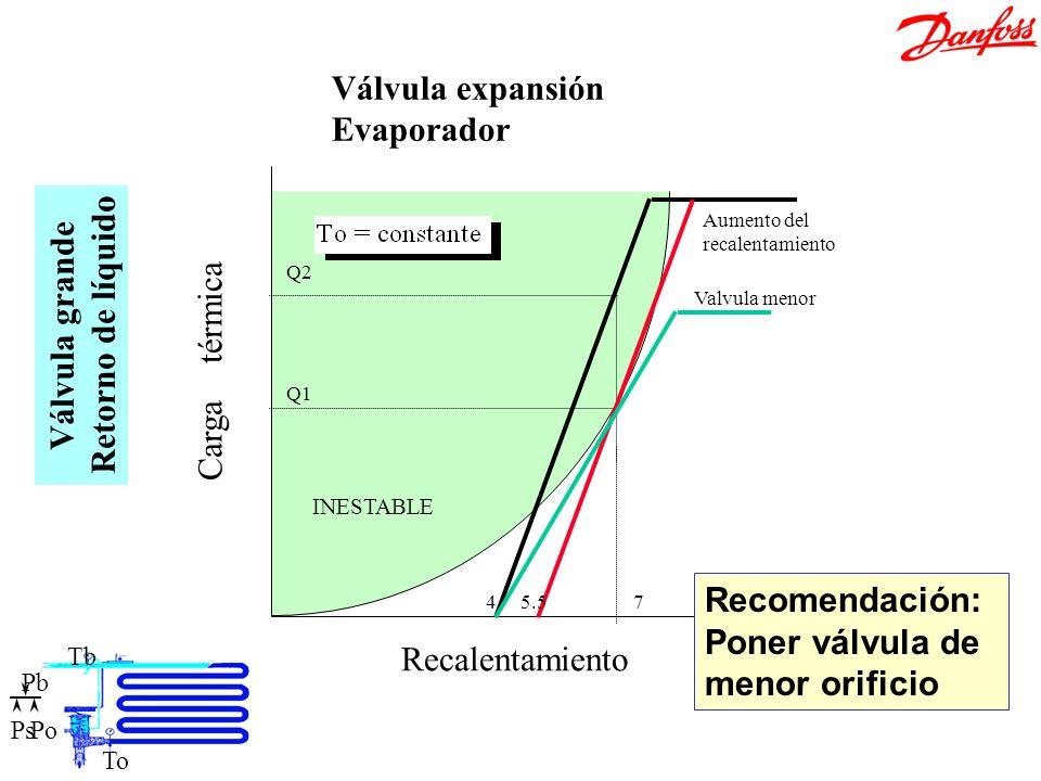 Ajuste válvula grande Recalentamiento Carga térmica 47 Q1 Q2 INESTABLE 5.5 Valvula menor Aumento del recalentamiento Válvula expansión Evaporador Válv