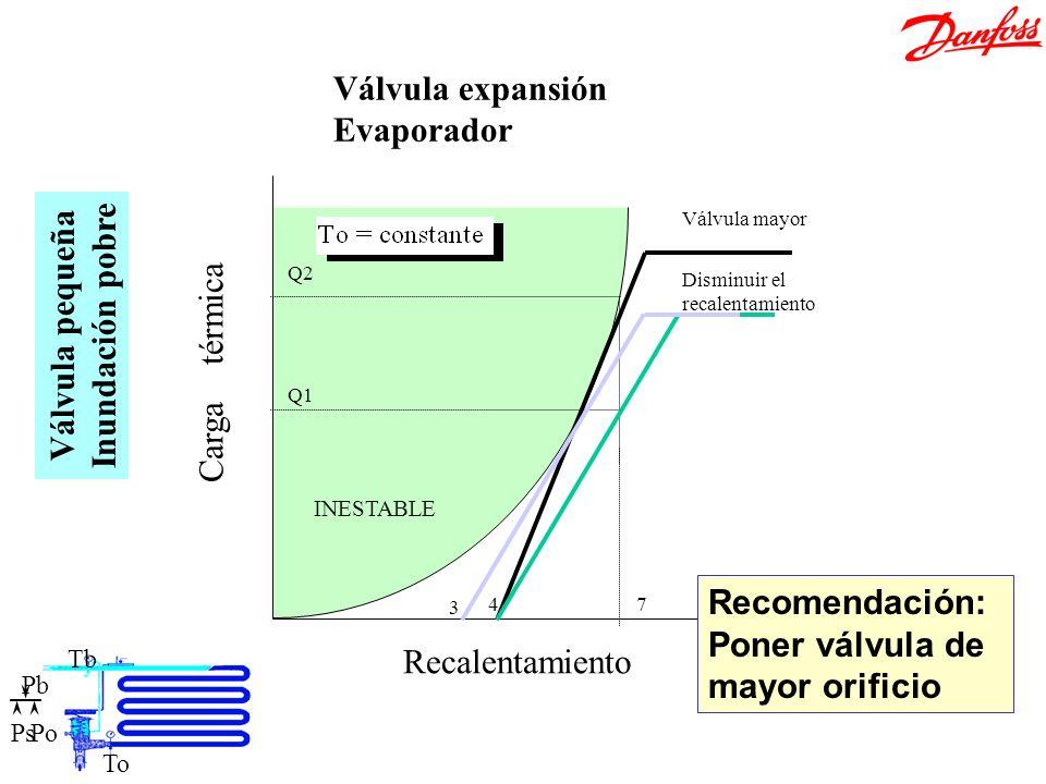 Ajuste válvula pequeña Recalentamiento Carga térmica 47 Q1 Q2 INESTABLE Válvula mayor Disminuir el recalentamiento Válvula expansión Evaporador 3 Válv