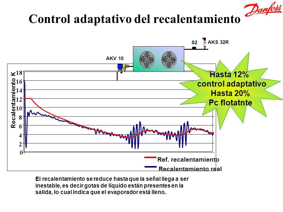0 2 4 6 8 10 12 14 16 18 Recalentamiento real Ref. recalentamiento Recalentamiento K El recalentamiento se reduce hasta que la señal llega a ser inest