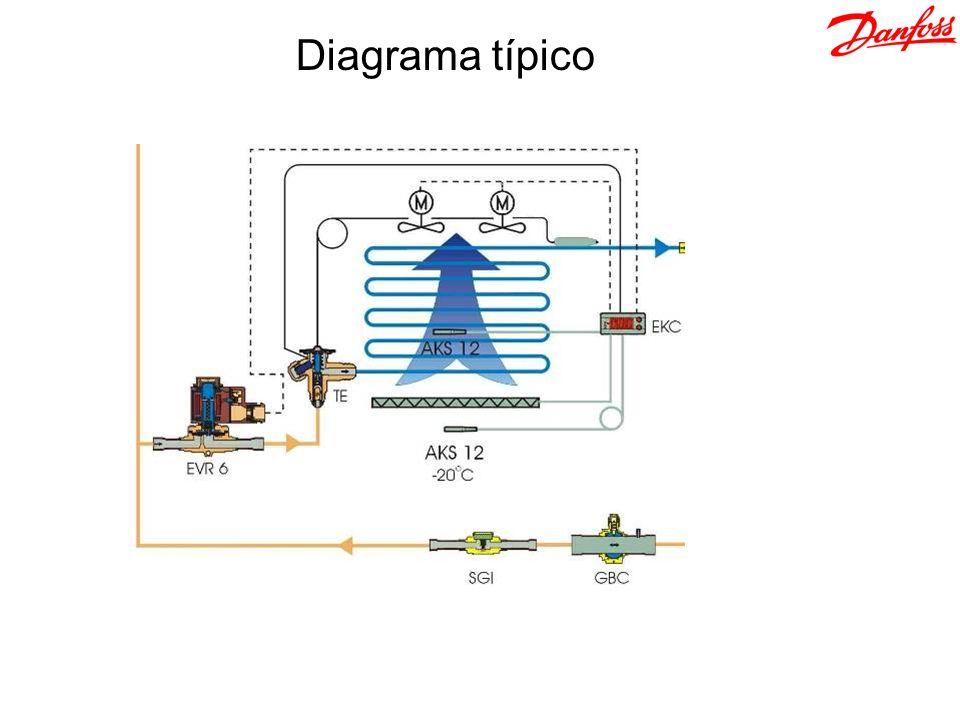 Diagrama típico