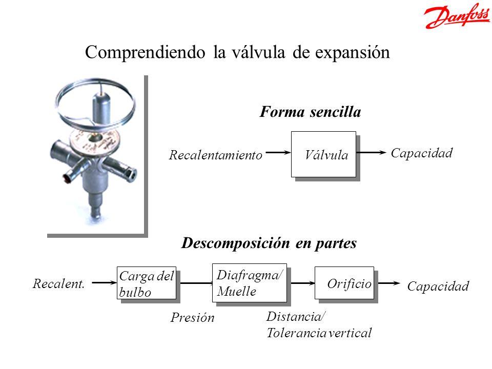 Comprendiendo la válvula de expansión Forma sencilla Recalentamiento Capacidad Descomposición en partes Recalent. Distancia/ Tolerancia vertical Presi