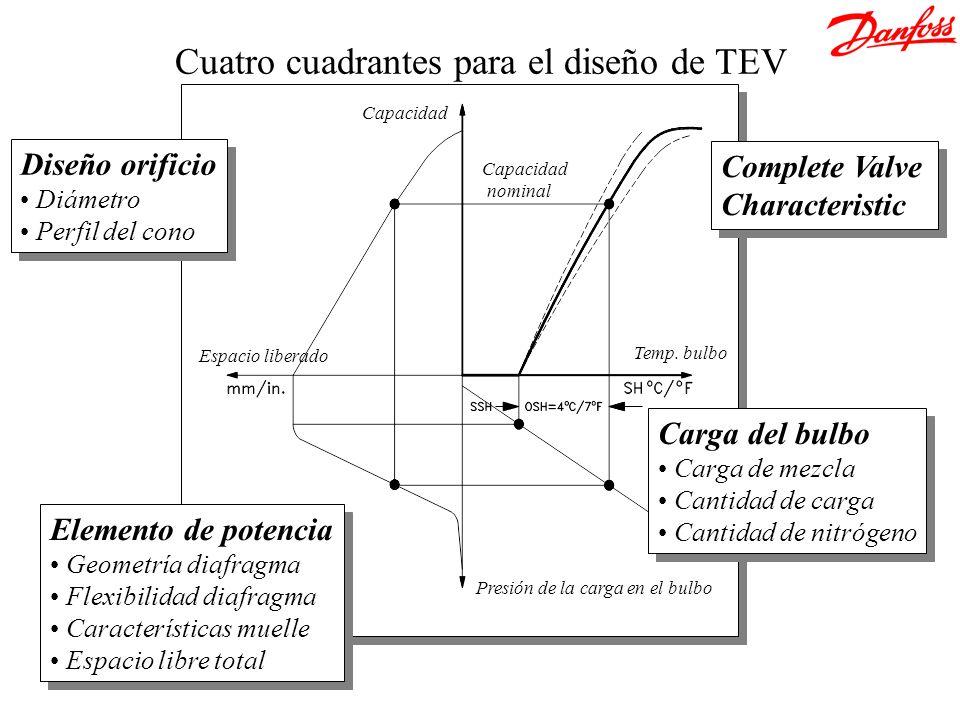 Cuatro cuadrantes para el diseño de TEV Presión de la carga en el bulbo Espacio liberado Capacidad Temp. bulbo Complete Valve Characteristic Complete