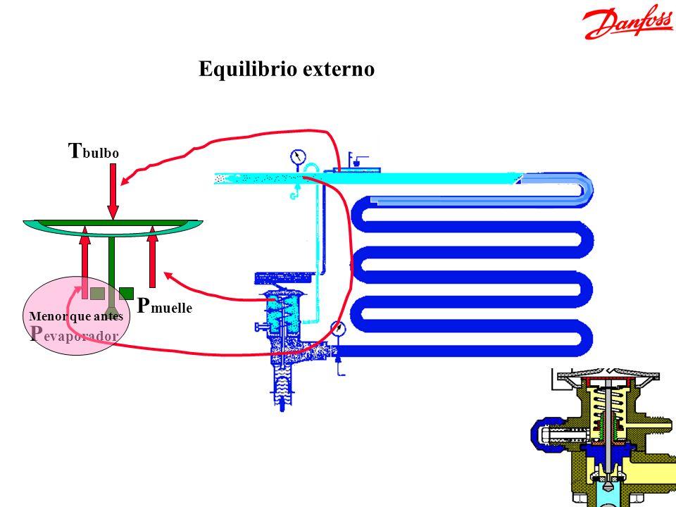 T bulbo P evaporador P muelle Equilibrio externo Menor que antes