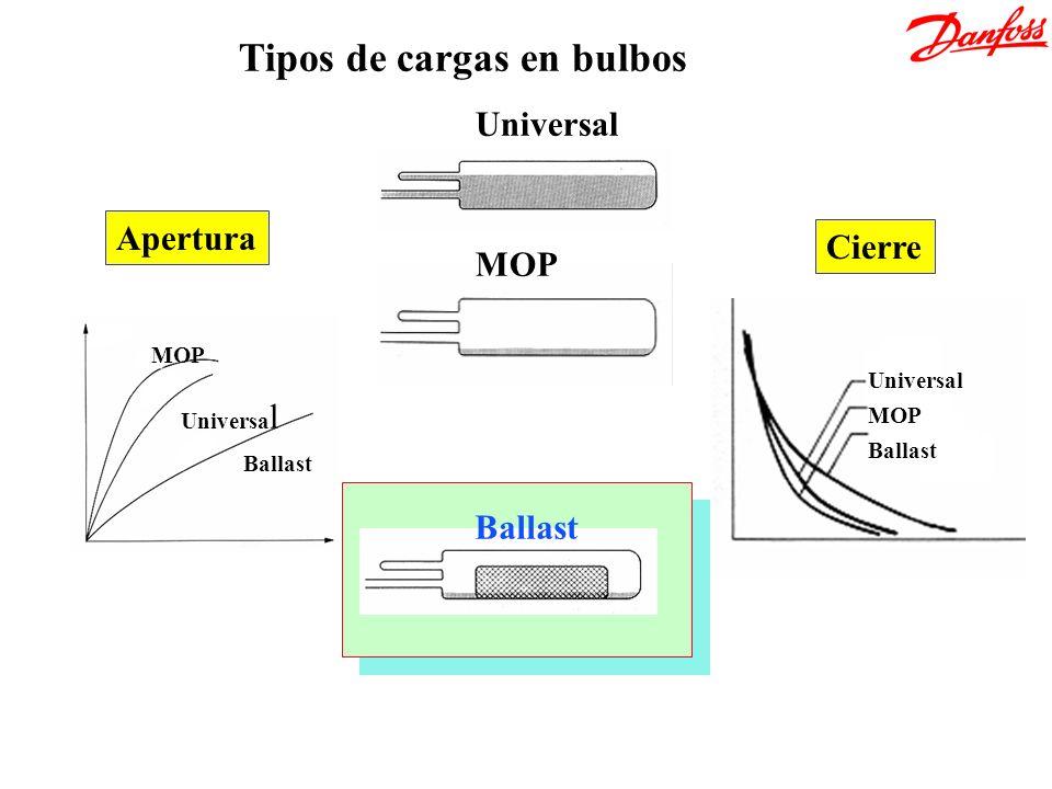 Universal MOP Tipos de cargas en bulbos Ballast Universal MOP Ballast MOP Universa l Ballast Apertura Cierre
