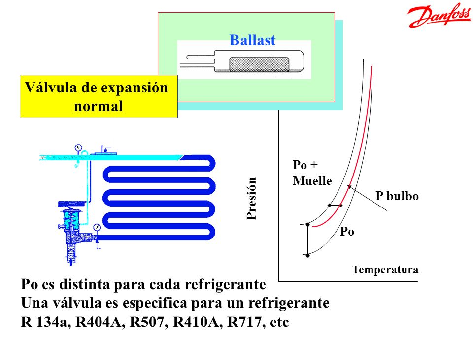 Temperatura Presión Po + Muelle Po P bulbo Ballast Válvula de expansión normal Po es distinta para cada refrigerante Una válvula es especifica para un