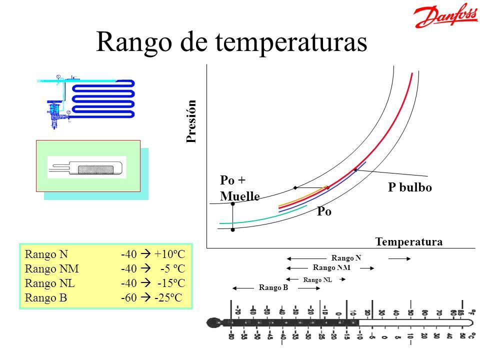 Temperatura Presión Po + Muelle Po P bulbo Rango de temperaturas Rango B Rango NL Rango NM Rango N Rango N-40 +10ºC Rango NM-40 -5 ºC Rango NL-40 -15º