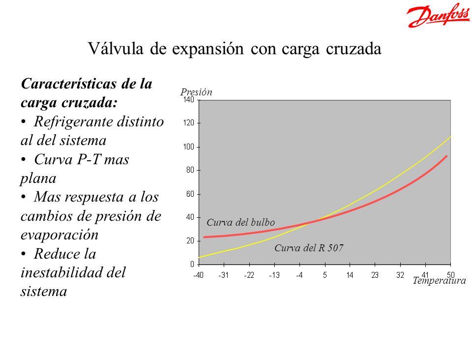 Válvula de expansión con carga cruzada Presión Temperatura Curva del R 507 Curva del bulbo Características de la carga cruzada: Refrigerante distinto