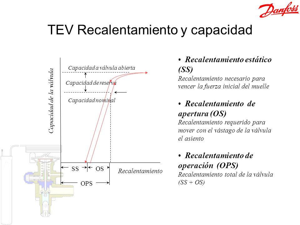 Recalentamiento Capacidad de la válvula Capacidad de reserva Capacidad nominal Capacidad a válvula abierta SSOS OPS TEV Recalentamiento y capacidad Re