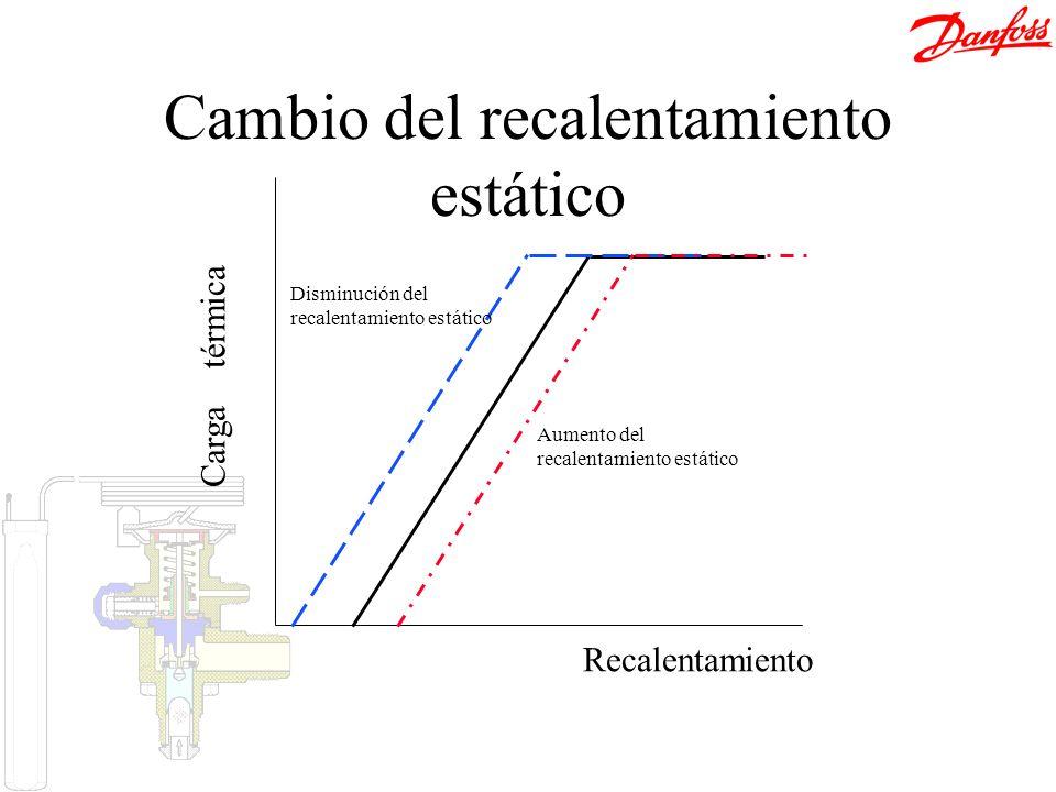 Recalentamiento Carga térmica Aumento del recalentamiento estático Disminución del recalentamiento estático Cambio del recalentamiento estático