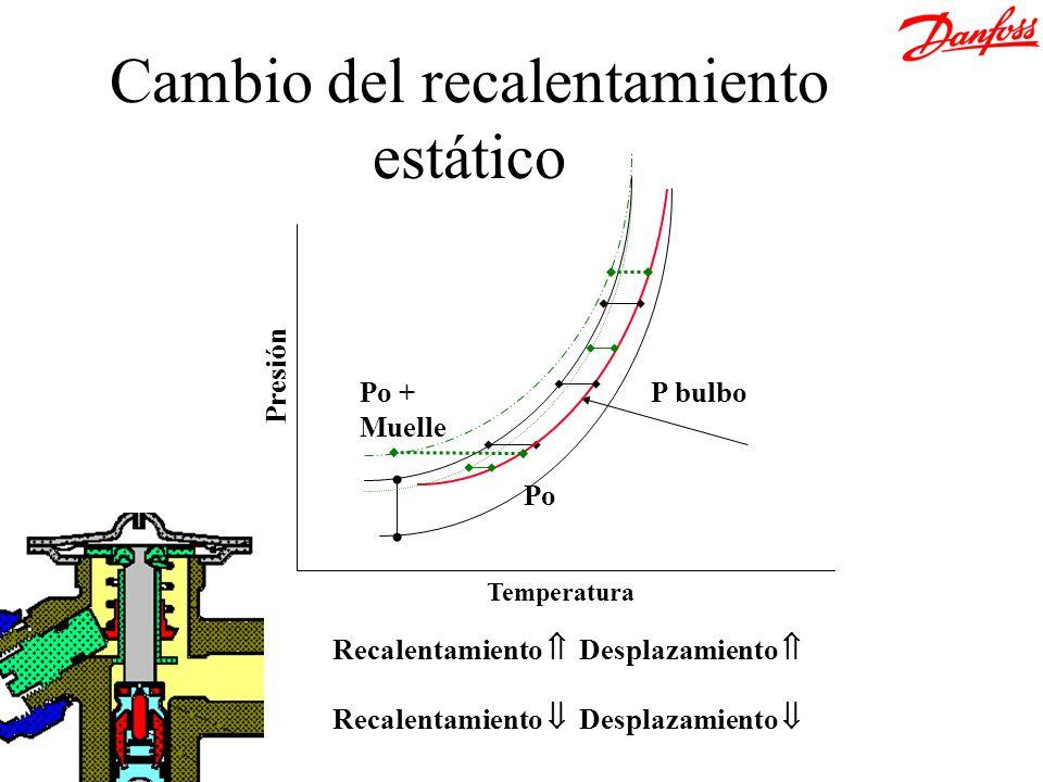 Temperatura Presión Po + Muelle Po P bulbo Cambio del recalentamiento estático Recalentamiento Desplazamiento