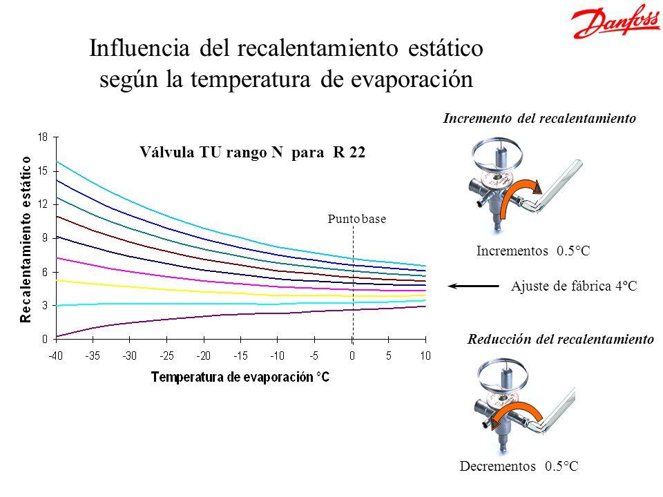 Influencia del recalentamiento estático según la temperatura de evaporación Punto base Válvula TU rango N para R 22 Incremento del recalentamiento Red